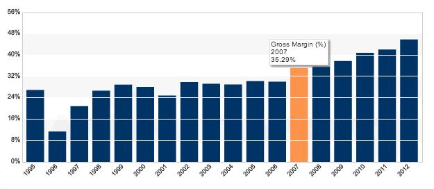 apple-gross-margin