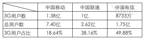china-operator-3g-users