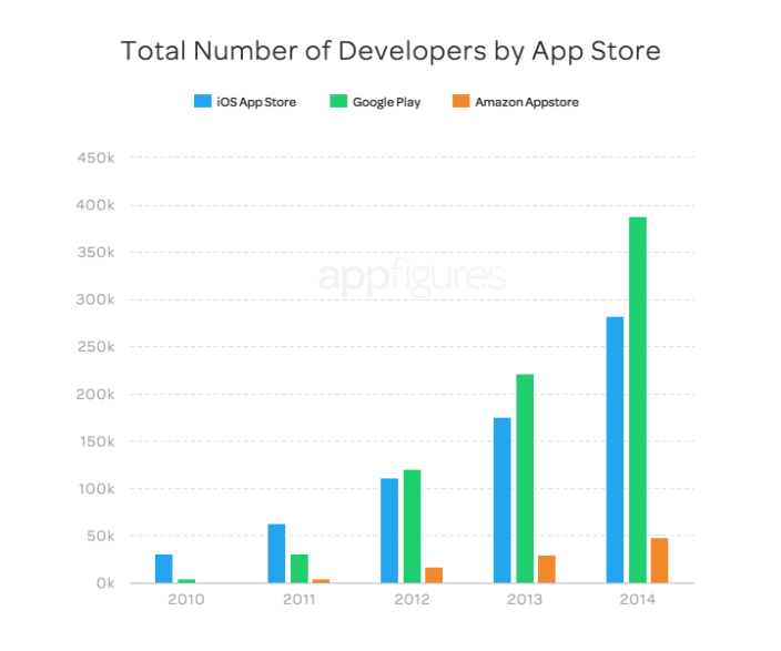 total-developers-2014