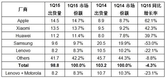 趋于饱和的中国智能手机市场